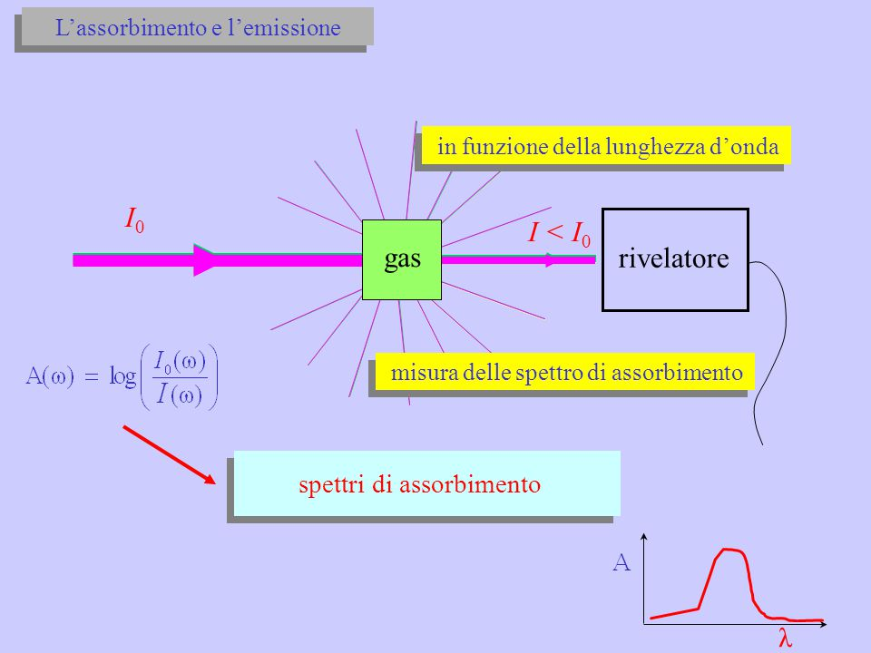 microscopicamente: A) nei gas atomici (He, Ne, O, …) EiEi transizioni atomiche diseccitazione eccitazione (assorbimento) stato metastabile EfEf EiEi E f - E i =  E = costante di Planck assorbimento di un fotone (quanto di luce ) di frequenza  : emissione di un fotone con la stessa frequenza  (fluorescenza) L'assorbimento e l'emissione