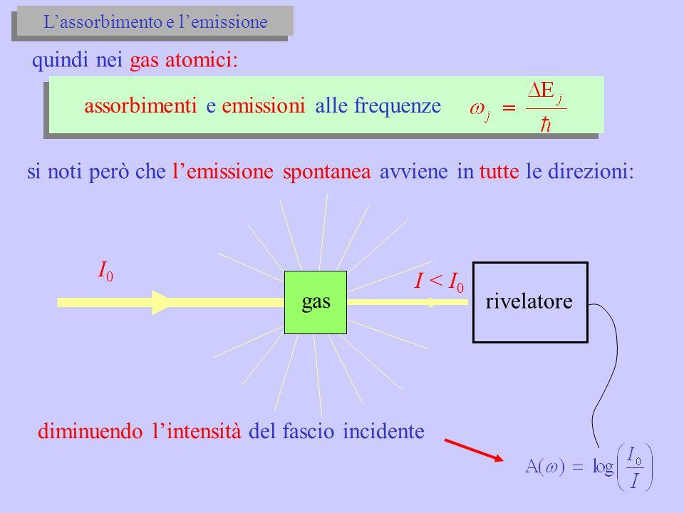 quindi nei gas atomici: assorbimenti e emissioni alle frequenze si noti però che l'emissione spontanea avviene in tutte le direzioni: I0I0 I < I 0 gas