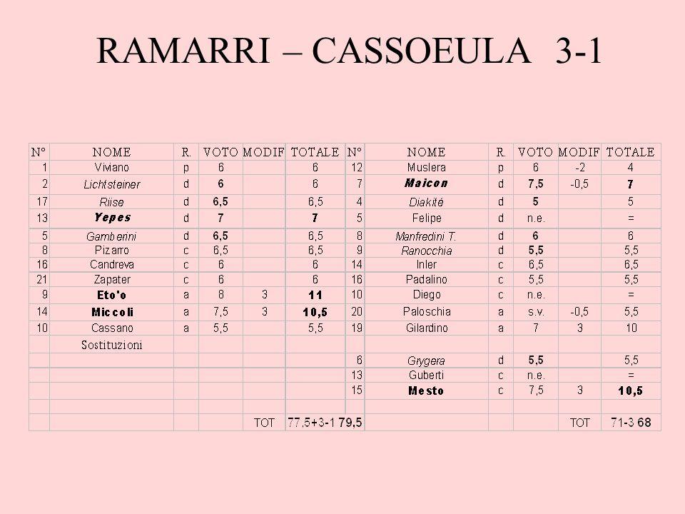 RAMARRI – CASSOEULA 3-1