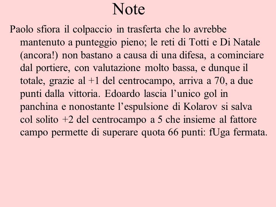 Note Paolo sfiora il colpaccio in trasferta che lo avrebbe mantenuto a punteggio pieno; le reti di Totti e Di Natale (ancora!) non bastano a causa di