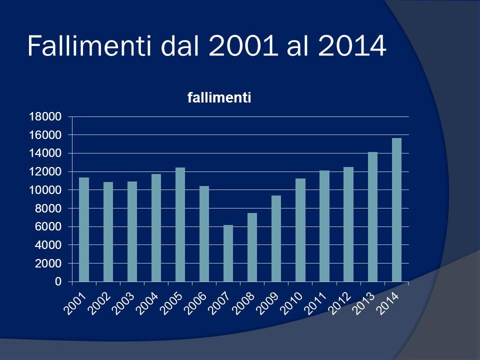 Fallimenti dal 2001 al 2014