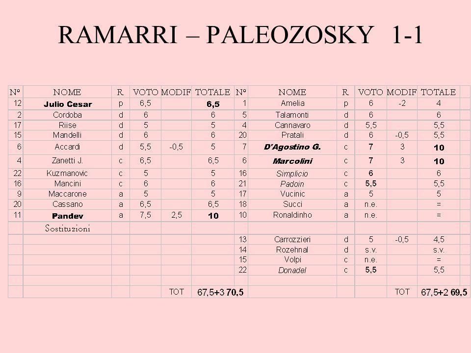 RAMARRI – PALEOZOSKY 1-1
