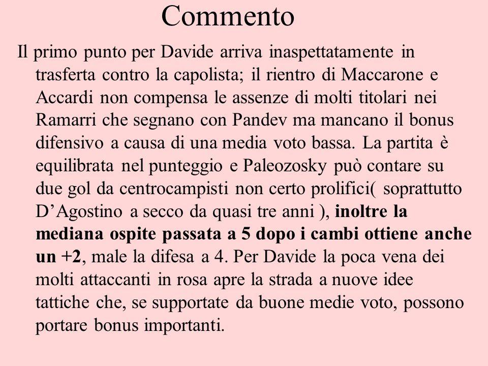 Commento Il primo punto per Davide arriva inaspettatamente in trasferta contro la capolista; il rientro di Maccarone e Accardi non compensa le assenze di molti titolari nei Ramarri che segnano con Pandev ma mancano il bonus difensivo a causa di una media voto bassa.