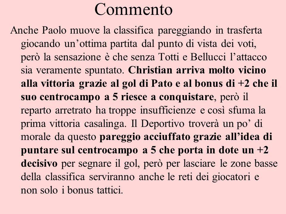Commento Anche Paolo muove la classifica pareggiando in trasferta giocando un'ottima partita dal punto di vista dei voti, però la sensazione è che senza Totti e Bellucci l'attacco sia veramente spuntato.