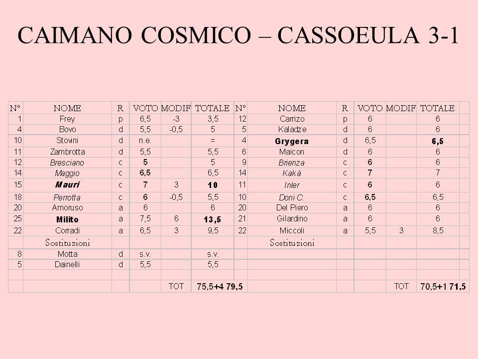 CAIMANO COSMICO – CASSOEULA 3-1