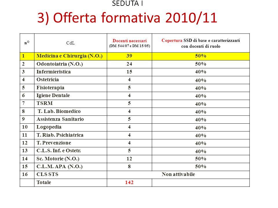 SEDUTA I 3) Offerta formativa 2010/11 n°CdL Docenti necessari (DM 544/07 e DM 15/05) Copertura SSD di base e caratterizzanti con docenti di ruolo 1Medicina e Chirurgia (N.O.)3950% 2Odontoiatria (N.O.)2450% 3Infermieristica1540% 4Ostetricia4 40% 5Fisioterapia5 40% 6Igiene Dentale4 40% 7TSRM5 40% 8 T.