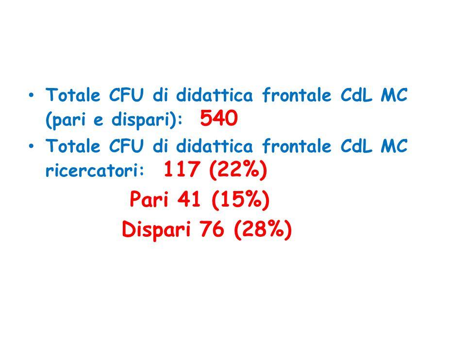 Totale CFU di didattica frontale CdL MC (pari e dispari): 540 Totale CFU di didattica frontale CdL MC ricercatori: 117 (22%) Pari 41 (15%) Dispari 76 (28%)