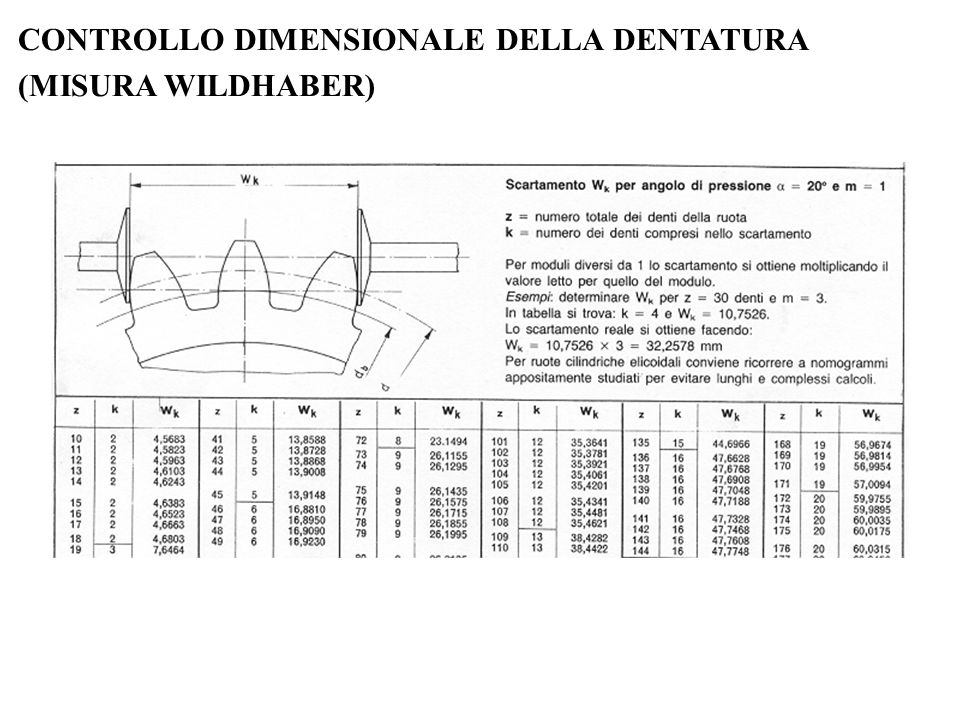 CONTROLLO DIMENSIONALE DELLA DENTATURA (MISURA WILDHABER)
