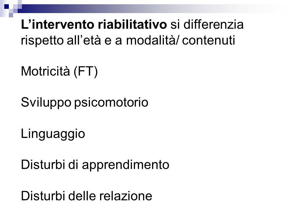 L'intervento riabilitativo si differenzia rispetto all'età e a modalità/ contenuti Motricità (FT) Sviluppo psicomotorio Linguaggio Disturbi di apprendimento Disturbi delle relazione