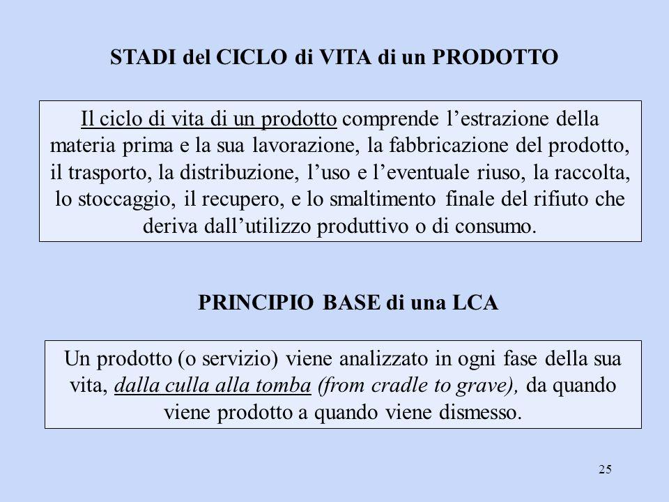 25 STADI del CICLO di VITA di un PRODOTTO Il ciclo di vita di un prodotto comprende l'estrazione della materia prima e la sua lavorazione, la fabbrica