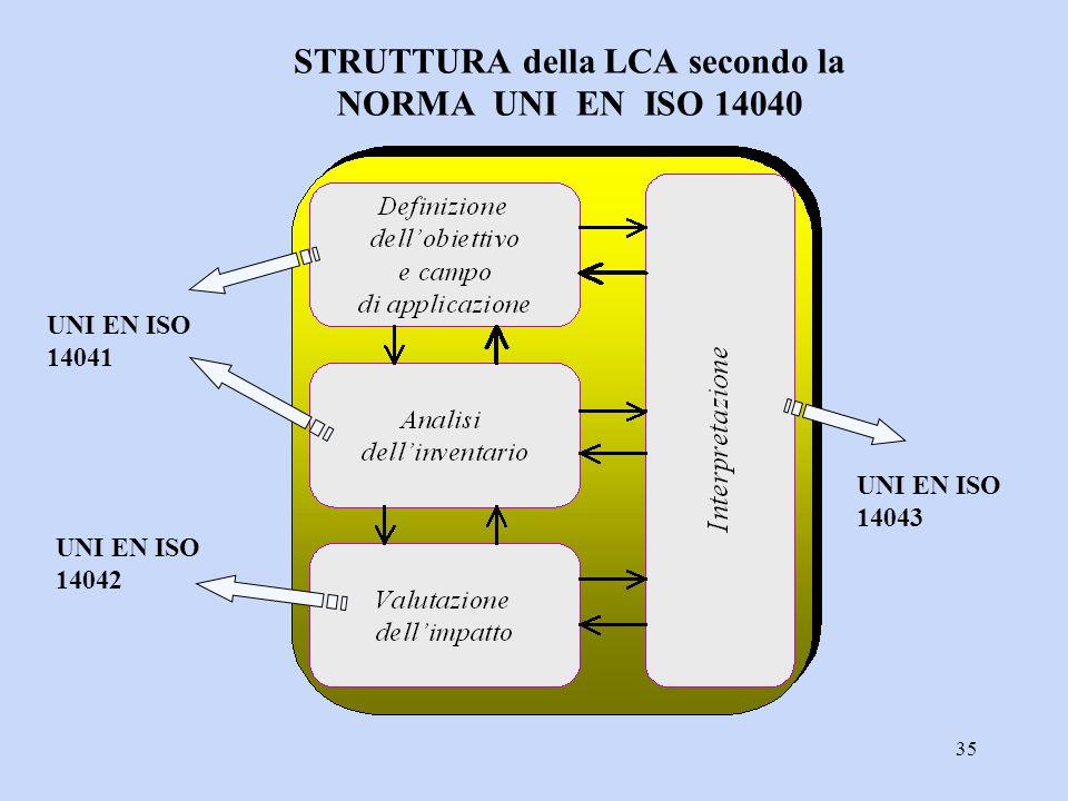 35 UNI EN ISO 14041 UNI EN ISO 14042 UNI EN ISO 14043 STRUTTURA della LCA secondo la NORMA UNI EN ISO 14040
