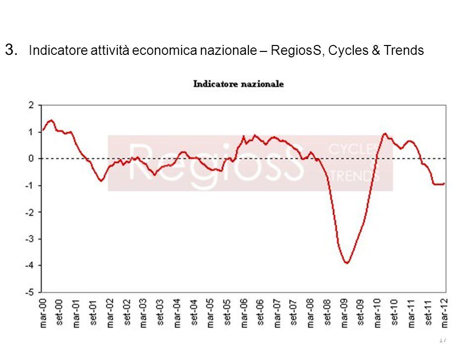 3. Indicatore attività economica nazionale – RegiosS, Cycles & Trends 17
