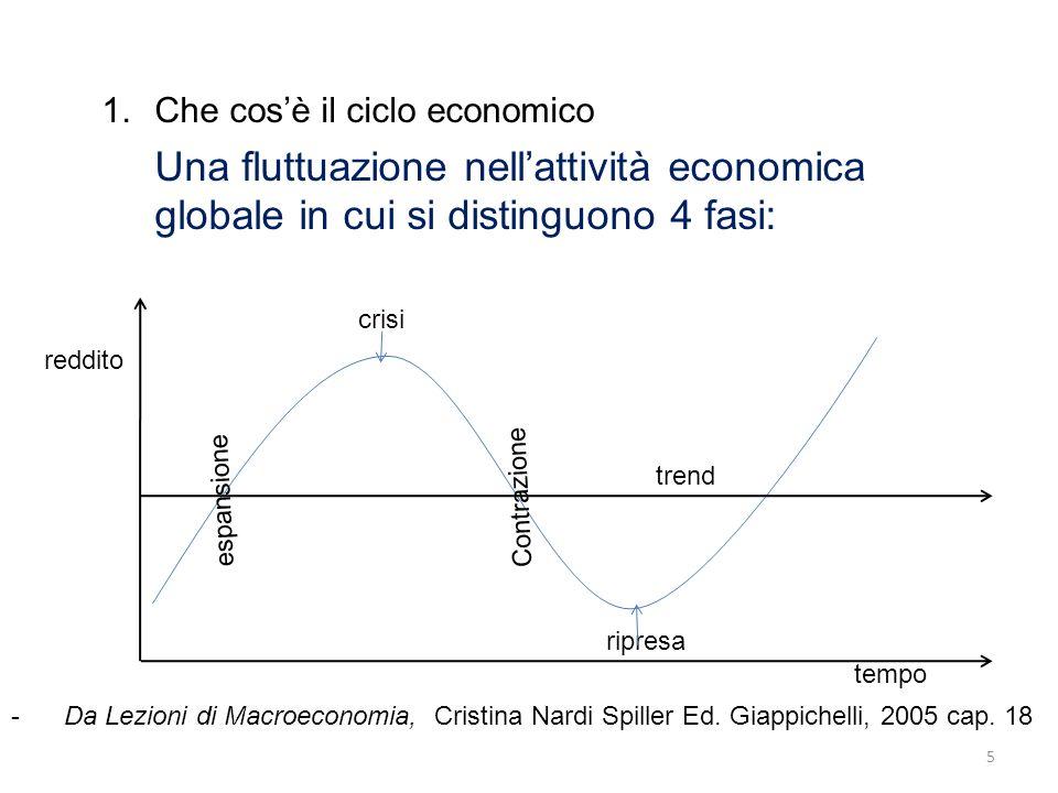 1.Che cos'è il ciclo economico Una fluttuazione nell'attività economica globale in cui si distinguono 4 fasi: 5 -Da Lezioni di Macroeconomia, Cristina