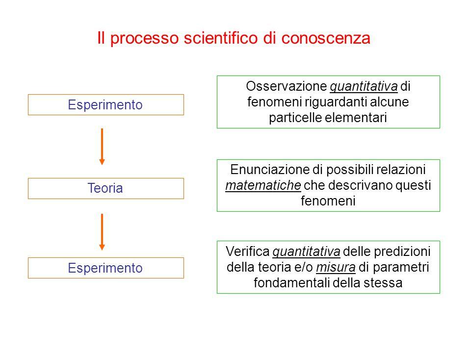 Esperimento Teoria Esperimento Osservazione quantitativa di fenomeni riguardanti alcune particelle elementari Enunciazione di possibili relazioni matematiche che descrivano questi fenomeni Verifica quantitativa delle predizioni della teoria e/o misura di parametri fondamentali della stessa Il processo scientifico di conoscenza