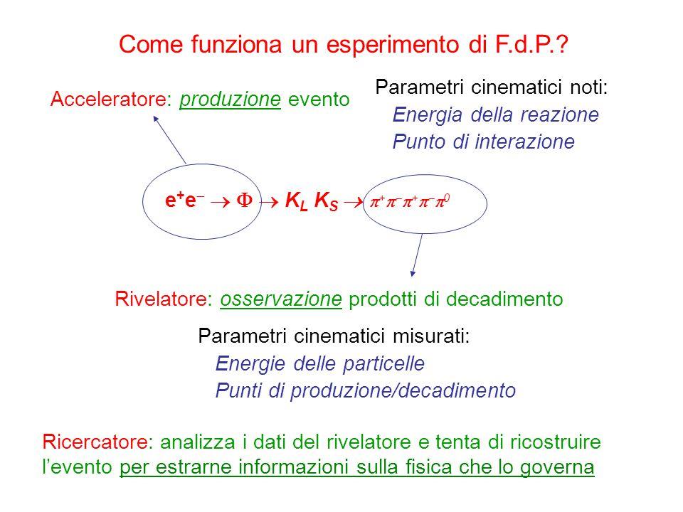e + e     K L K S   +    +    0 Acceleratore: produzione evento Parametri cinematici noti: Energia della reazione Punto di interazione Riv
