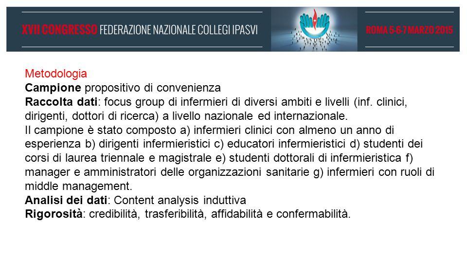Metodologia Campione propositivo di convenienza Raccolta dati: focus group di infermieri di diversi ambiti e livelli (inf.