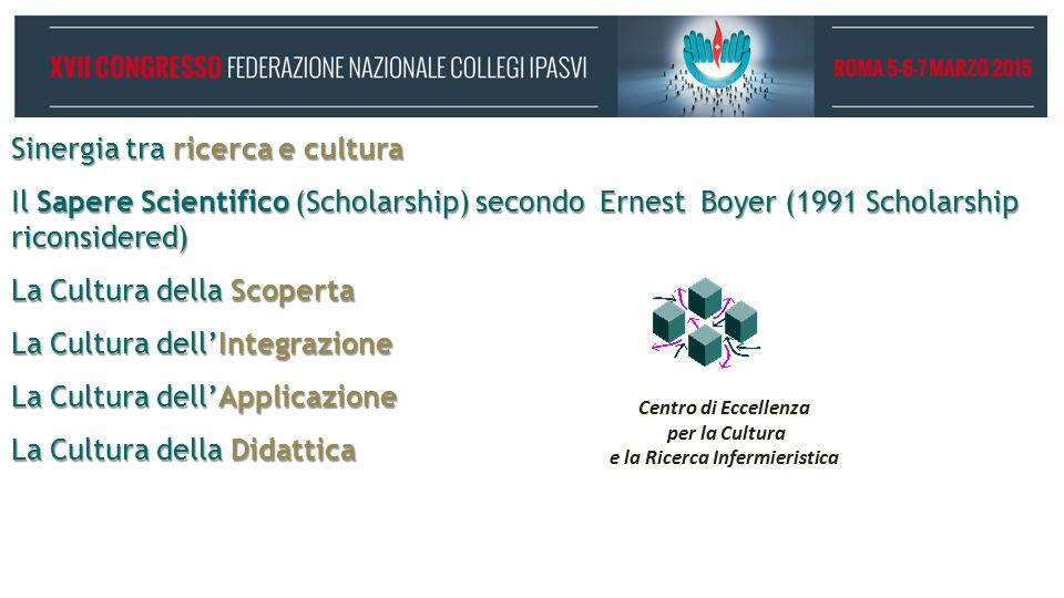 Sinergia tra ricerca e cultura Il Sapere Scientifico (Scholarship) secondo Ernest Boyer (1991 Scholarship riconsidered) La Cultura della Scoperta La Cultura dell'Integrazione La Cultura dell'Applicazione La Cultura della Didattica Centro di Eccellenza per la Cultura e la Ricerca Infermieristica