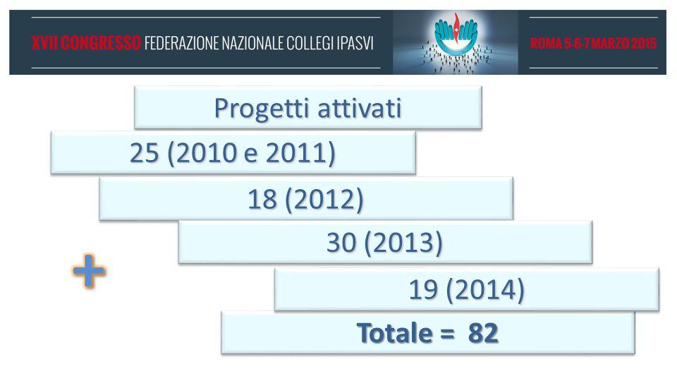 Progetti attivati 25 (2010 e 2011) 18 (2012) Totale = 82 30 (2013) 19 (2014)