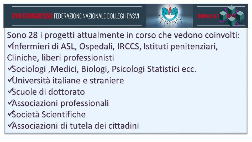 Oltre 12.000 Infermieri 6 Università Italiane 6 Università straniere Ministero della Salute CNR Consiglio Nazionale delle Ricerche ISS Istituto Superiore della Sanità Diverse associazioni e società scientifiche In questi cinque anni di attività sono stati coinvolti nei progetti di ricerca