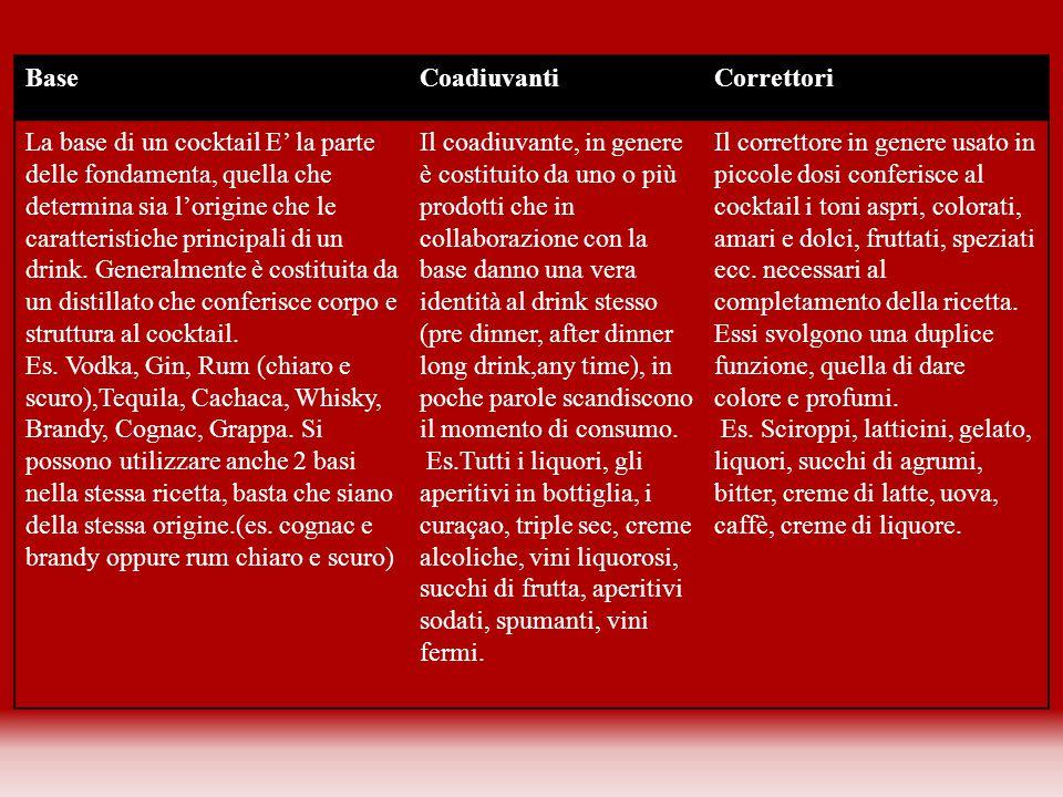 BaseCoadiuvantiCorrettori La base di un cocktail E' la parte delle fondamenta, quella che determina sia l'origine che le caratteristiche principali di