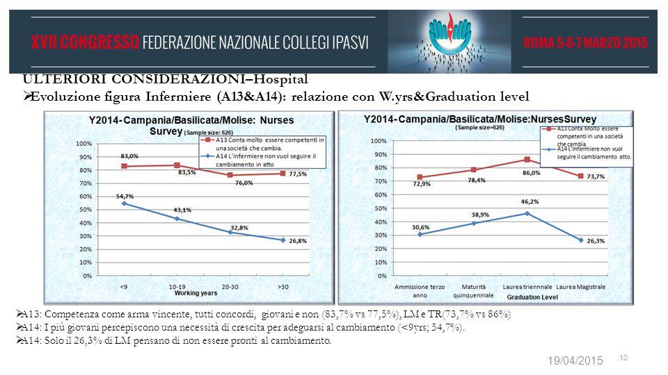 19/04/2015 10 ULTERIORI CONSIDERAZIONI–Hospital  Evoluzione figura Infermiere (A13&A14): relazione con W.yrs&Graduation level  A13: Competenza come