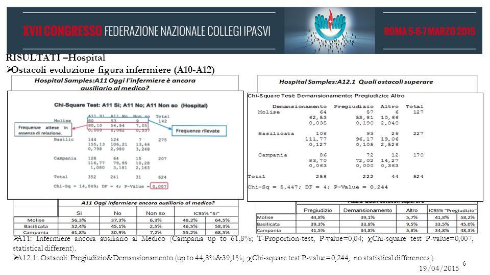 19/04/2015 6 RISULTATI –Hospital  Ostacoli evoluzione figura infermiere (A10-A12)  A11: Infermiere ancora ausiliario al Medico (Campania up to 61,8%