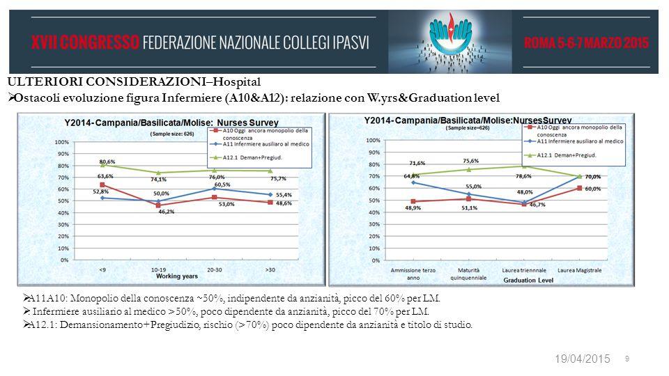 19/04/2015 9 ULTERIORI CONSIDERAZIONI–Hospital  Ostacoli evoluzione figura Infermiere (A10&A12): relazione con W.yrs&Graduation level  A11A10: Monop