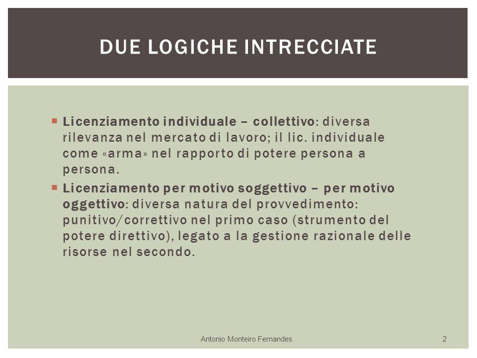  Licenziamento individuale – collettivo: diversa rilevanza nel mercato di lavoro; il lic.