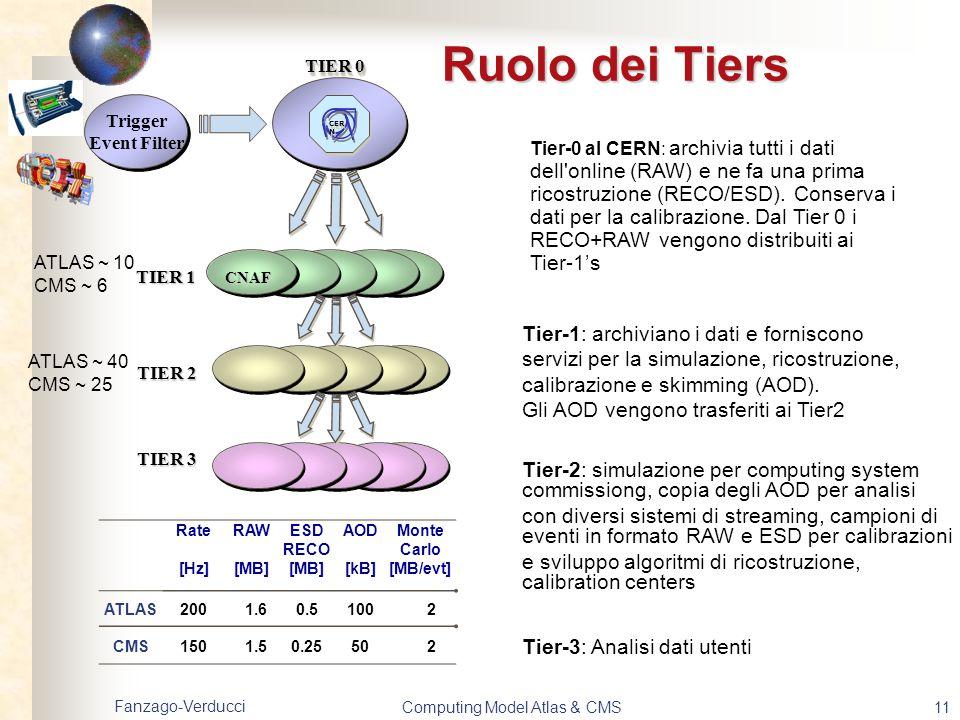 Fanzago-Verducci Computing Model Atlas & CMS11 Ruolo dei Tiers Tier-0 al CERN: archivia tutti i dati dell'online (RAW) e ne fa una prima ricostruzione