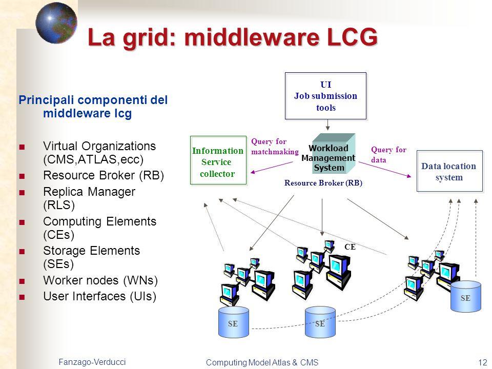 Fanzago-Verducci Computing Model Atlas & CMS12 La grid: middleware LCG Principali componenti del middleware lcg Virtual Organizations (CMS,ATLAS,ecc)
