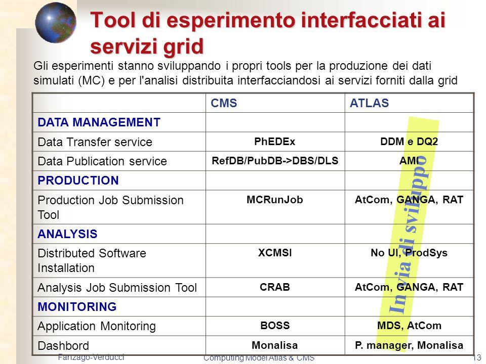Fanzago-Verducci Computing Model Atlas & CMS13 In via di sviluppo Tool di esperimento interfacciati ai servizi grid Gli esperimenti stanno sviluppando