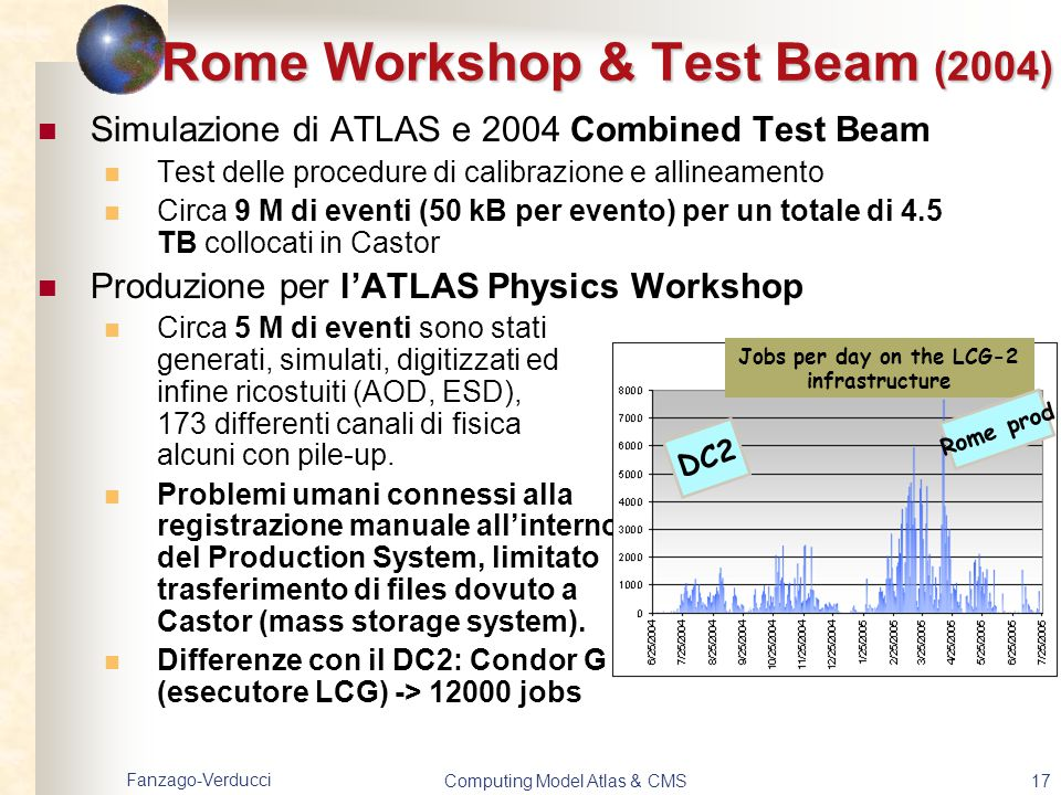 Fanzago-Verducci Computing Model Atlas & CMS17 Simulazione di ATLAS e 2004 Combined Test Beam Test delle procedure di calibrazione e allineamento Circ