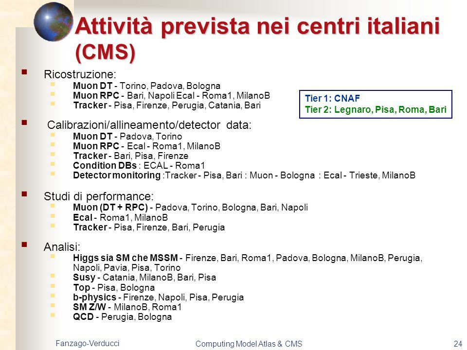 Fanzago-Verducci Computing Model Atlas & CMS24 Attività prevista nei centri italiani (CMS)  Ricostruzione:  Muon DT - Torino, Padova, Bologna  Muon