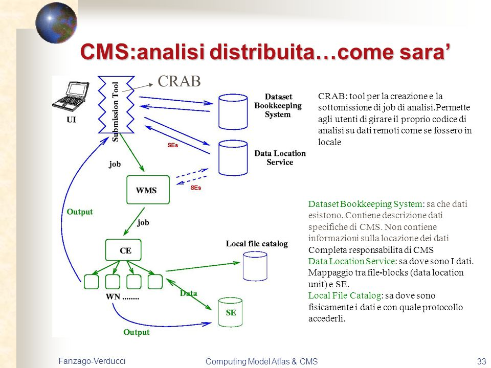 Fanzago-Verducci Computing Model Atlas & CMS33 CMS:analisi distribuita…come sara' Dataset Bookkeeping System: sa che dati esistono. Contiene descrizio