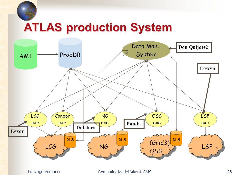 Fanzago-Verducci Computing Model Atlas & CMS35 ATLAS production System LCGNG (Grid3) OSG LSF LCG exe Condor exe NG exe OSG exe LSF exe ProdDB Data Man