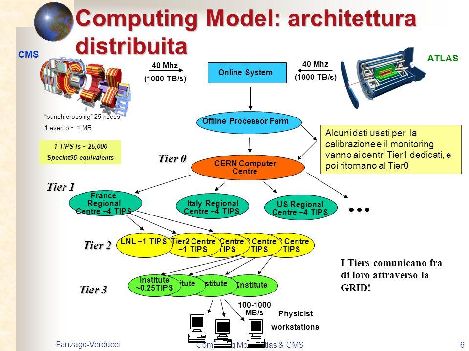 Fanzago-Verducci Computing Model Atlas & CMS17 Simulazione di ATLAS e 2004 Combined Test Beam Test delle procedure di calibrazione e allineamento Circa 9 M di eventi (50 kB per evento) per un totale di 4.5 TB collocati in Castor Produzione per l'ATLAS Physics Workshop Circa 5 M di eventi sono stati generati, simulati, digitizzati ed infine ricostuiti (AOD, ESD), 173 differenti canali di fisica alcuni con pile-up.