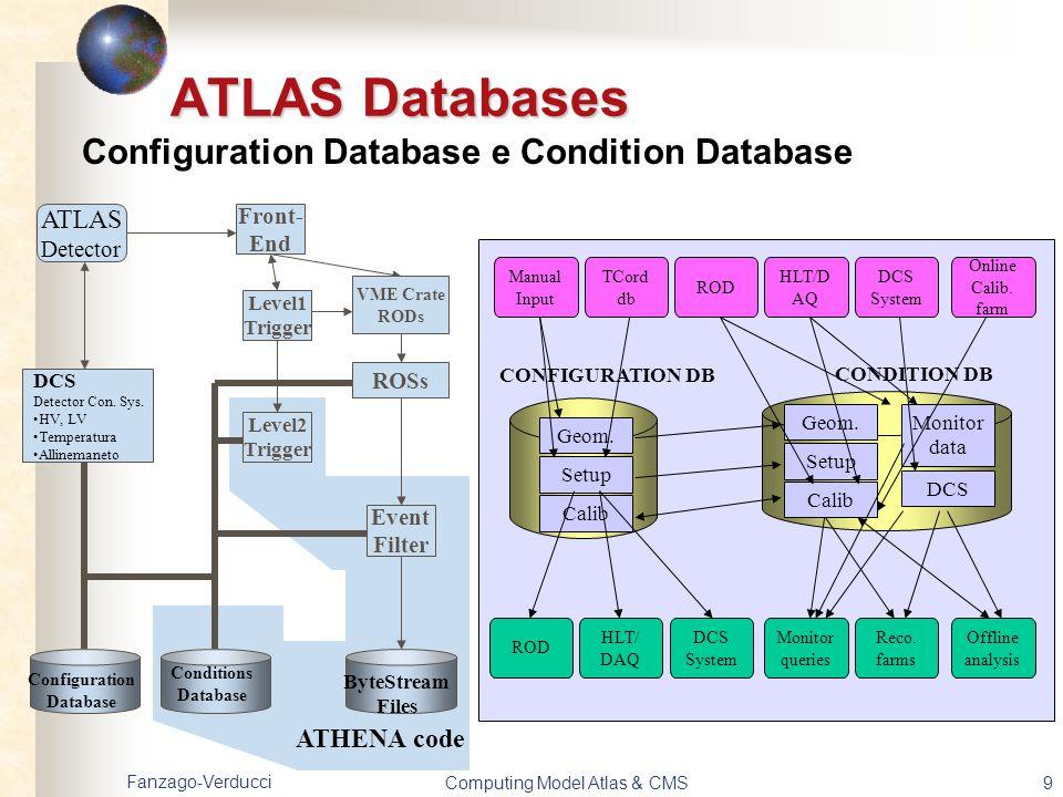 Fanzago-Verducci Computing Model Atlas & CMS20 Data and Service Challenges Futuri: ATLAS Durante questo autunno, si testerà (SC3) il Production System Produzione nel Tier0 con trasferimento dati ai Tier1 Produzione MonteCarlo distribuita che permetterà di testare il trasferimento dal tier1 al Tier2 in entrambe le direzioni.