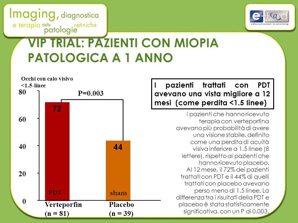 VIP TRIAL: PAZIENTI CON MIOPIA PATOLOGICA A 1 ANNO 80 40 20 0 P=0.003 60 Verteporfin (n = 81) Placebo (n = 39) I pazienti trattati con PDT avevano una vista migliore a 12 mesi (come perdita <1.5 linee) Occhi con calo visivo <1.5-linee I pazienti che hanno ricevuto terapia con verteporfina avevano più probabilità di avere una visione stabile, definito come una perdita di acuità visiva inferiore a 1,5 linee (8 lettere), rispetto ai pazienti che hanno ricevuto placebo.