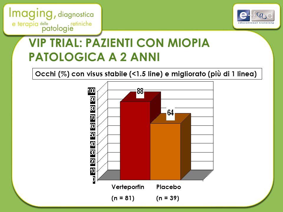 Occhi (%) con visus stabile (<1.5 line) e migliorato (più di 1 linea) Verteporfin (n = 81) Placebo (n = 39) VIP TRIAL: PAZIENTI CON MIOPIA PATOLOGICA A 2 ANNI