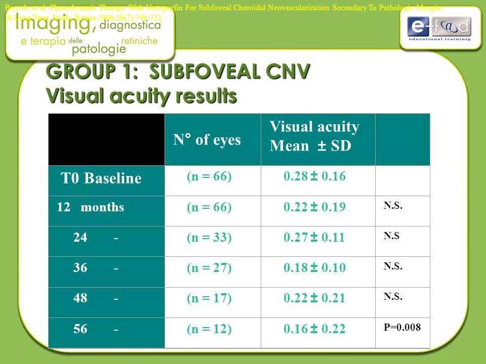 GROUP 2: JUXTAFOVEAL CNV Visual acuity results N° of eyes Visual acuity Mean ± SD T0 Baseline(n = 42)0.38 ± 0.40 12 months(n = 42)0.35 ± 0.23 N.S.