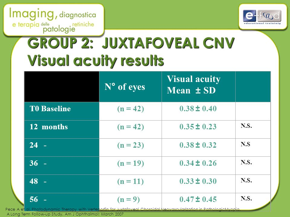 GROUP 2: JUXTAFOVEAL CNV Visual acuity results N° of eyes Visual acuity Mean ± SD T0 Baseline(n = 42)0.38 ± 0.40 12 months(n = 42)0.35 ± 0.23 N.S.