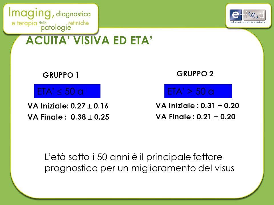 ACUITA' VISIVA ED ETA' VA Iniziale: 0.27  0.16 VA Finale : 0.38  0.25 VA Iniziale : 0.31  0.20 VA Finale : 0.21  0.20 ETA'  50 a ETA' > 50 a GRUPPO 1 GRUPPO 2 L'età sotto i 50 anni è il principale fattore prognostico per un miglioramento del visus