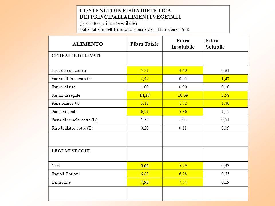 ALIMENTOFibra Totale Fibra Insolubile Fibra Solubile CEREALI E DERIVATI Biscotti con crusca5,214,400,81 Farina di frumento 002,420,951,47 Farina di ri