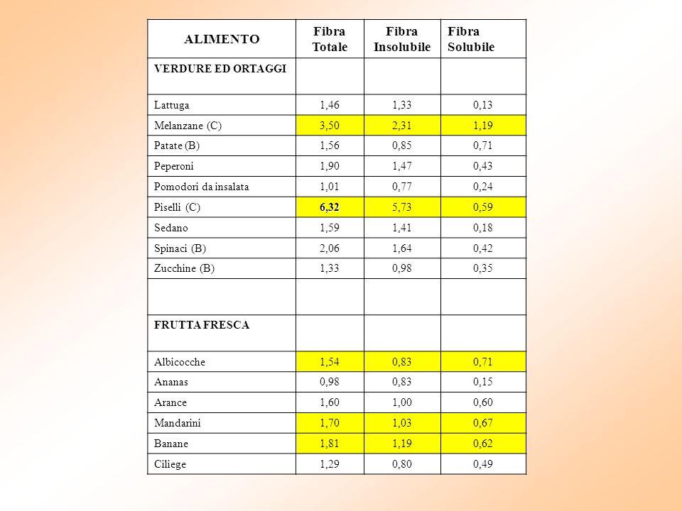 ALIMENTO Fibra Totale Fibra Insolubile Fibra Solubile VERDURE ED ORTAGGI Lattuga1,461,330,13 Melanzane (C)3,502,311,19 Patate (B)1,560,850,71 Peperoni
