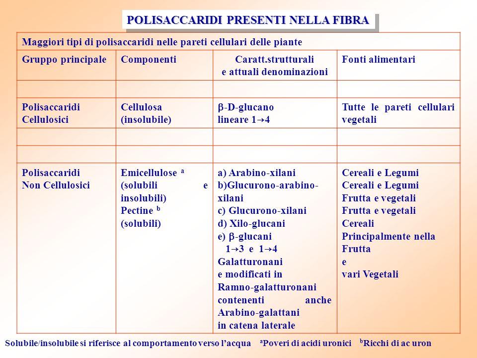 Maggiori tipi di polisaccaridi nelle pareti cellulari delle piante Gruppo principaleComponentiCaratt.strutturali e attuali denominazioni Fonti aliment