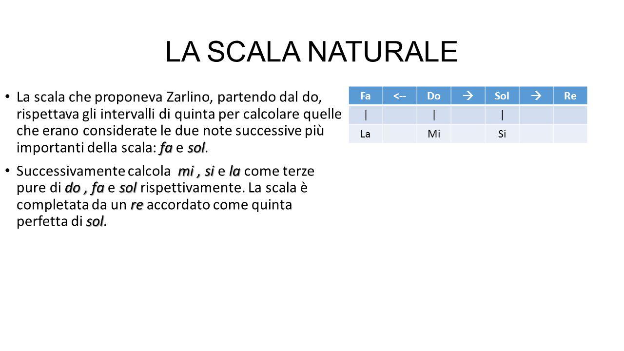 LA SCALA NATURALE fa sol La scala che proponeva Zarlino, partendo dal do, rispettava gli intervalli di quinta per calcolare quelle che erano considera