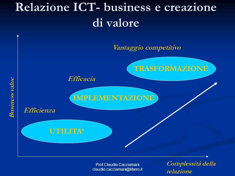Prof.Claudio Cacciamani claudio.cacciamani@libero.it Relazione ICT- business e creazione di valore Complessità della relazione Business value UTILITA' IMPLEMENTAZIONE TRASFORMAZIONE Efficienza Efficacia Vantaggio competitivo