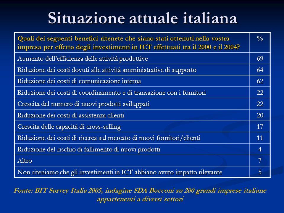 Situazione attuale italiana Quali dei seguenti benefici ritenete che siano stati ottenuti nella vostra impresa per effetto degli investimenti in ICT effettuati tra il 2000 e il 2004.