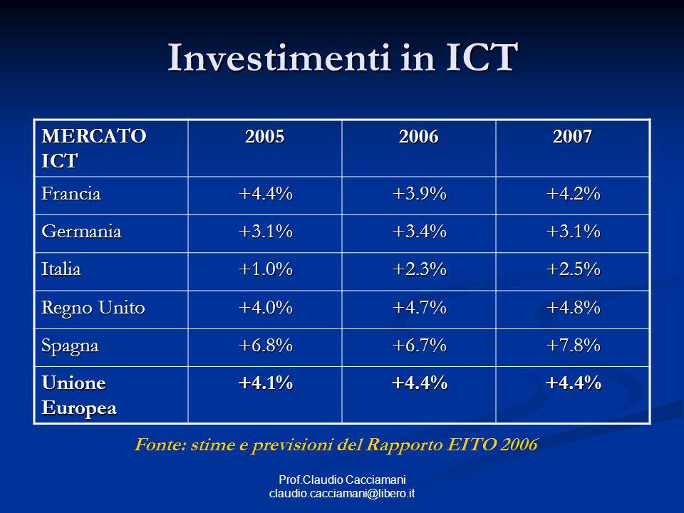 Prof.Claudio Cacciamani claudio.cacciamani@libero.it Investimenti in ICT MERCATO ICT 200520062007 Francia+4.4%+3.9%+4.2% Germania+3.1%+3.4%+3.1% Italia+1.0%+2.3%+2.5% Regno Unito +4.0%+4.7%+4.8% Spagna+6.8%+6.7%+7.8% Unione Europea +4.1%+4.4%+4.4% Fonte: stime e previsioni del Rapporto EITO 2006