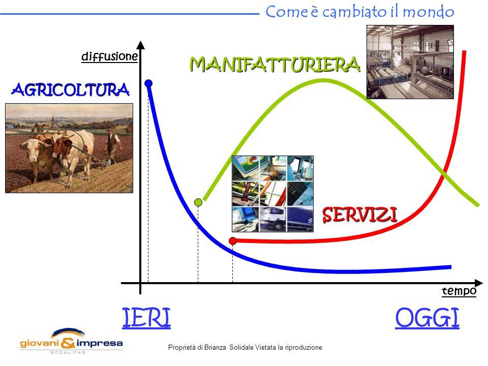 Proprietà di Brianza Solidale Vietata la riproduzione OGGIIERI AGRICOLTURA MANIFATTURIERA SERVIZI tempo diffusione Come è cambiato il mondo